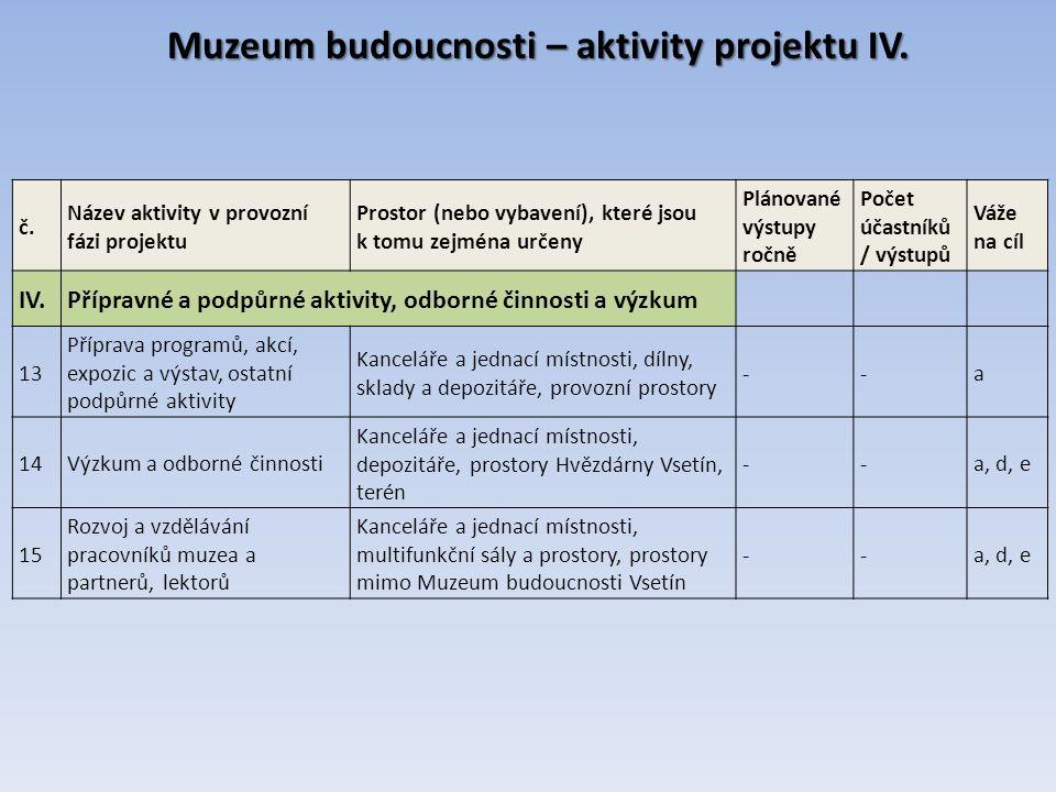 Muzeum budoucnosti – aktivity projektu IV. č.