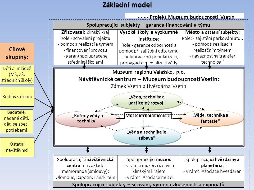11 Základní model Děti a mládež (MŠ, ZŠ, středních školy) Rodiny s dětmi Ostatní návštěvníci Badatelé, nadané děti, děti se spec.