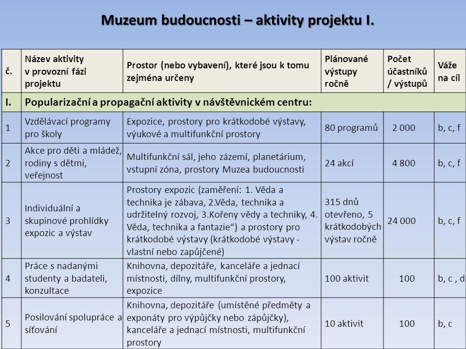 Muzeum budoucnosti – aktivity projektu I. č.