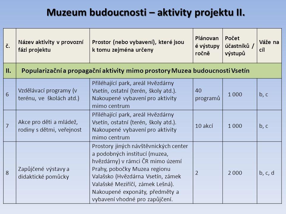 Muzeum budoucnosti – aktivity projektu II. č.
