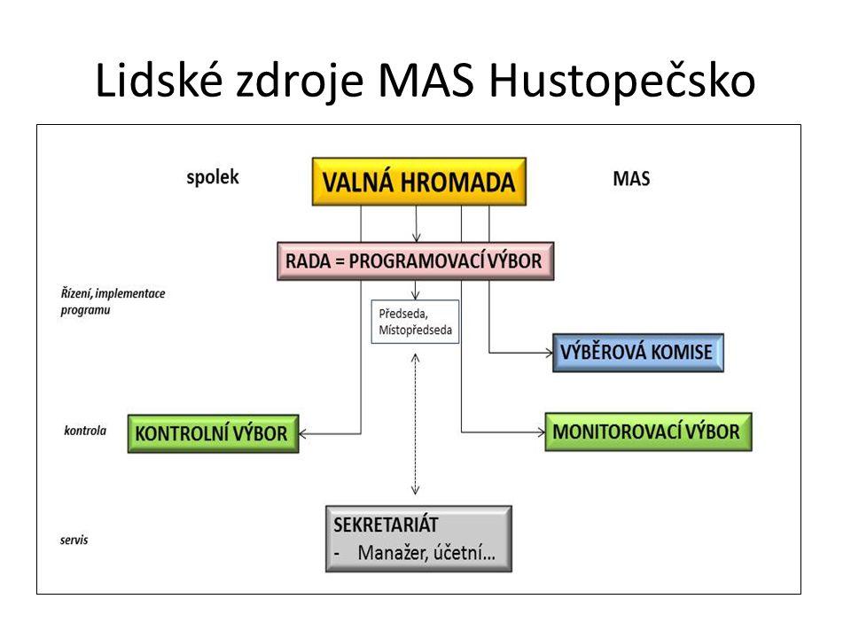 Lidské zdroje MAS Hustopečsko