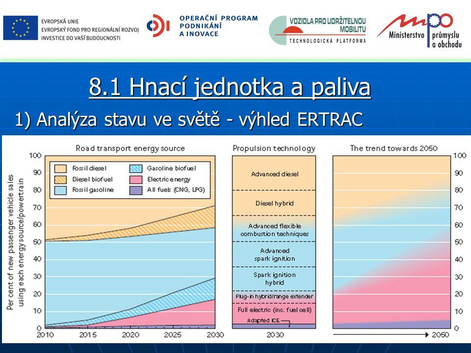 1) Analýza stavu ve světě - výhled ERTRAC 8.1 Hnací jednotka a paliva
