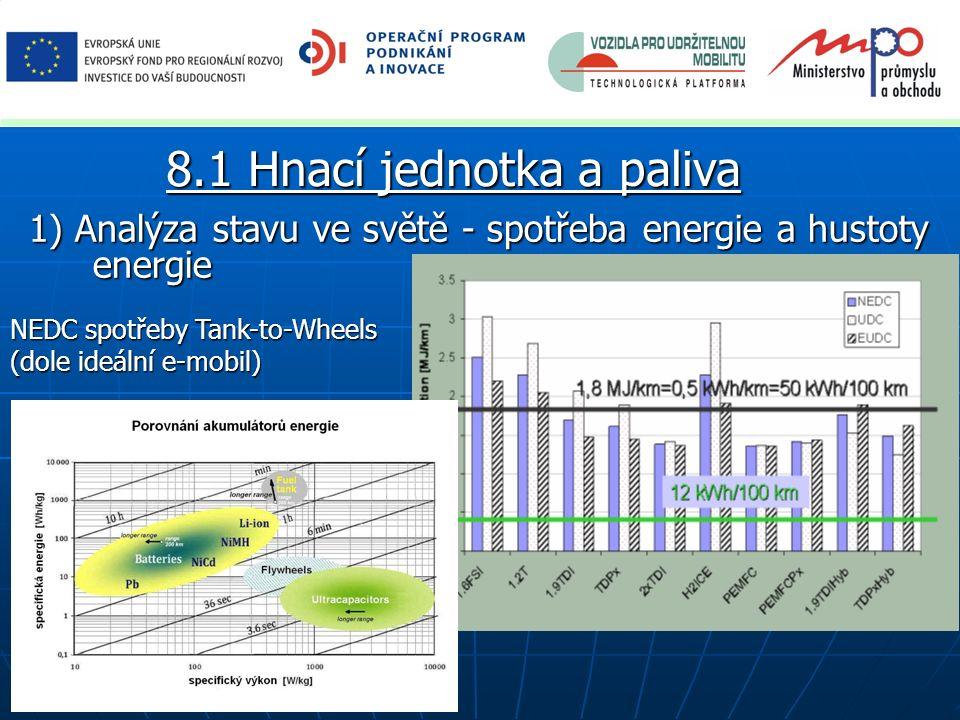 1) Analýza stavu ve světě - spotřeba energie a hustoty energie 8.1 Hnací jednotka a paliva NEDC spotřeby Tank-to-Wheels (dole ideální e-mobil)