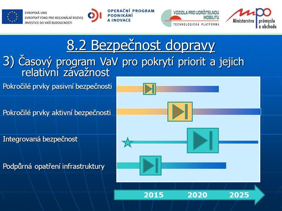 3) Časový program VaV pro pokrytí priorit a jejich relativní závažnost 2015 2020 2025 Pokročilé prvky pasivní bezpečnosti Pokročilé prvky aktivní bezp