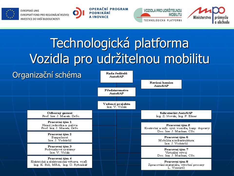"""2) Priority VaV doporučené pro ČR 1/3 - neexistuje jediné řešení pro energetické, environmentální a socioekonomické požadavky včetně konkurenceschopnosti na vznikajících trzích; - musí být vázáno i na vývoj evropské a světové energetiky; - hnací jednotky ve dvou časových horizontech a dvou provedeních (spalovací motory, elektromobily, hybridy); synergií postupného zavádění nových """"paliv a infrastruktury i postupné elektrifikace."""