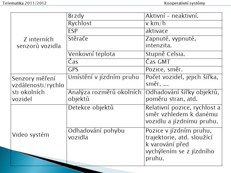Telematika 2011/2012 Kooperativní systémy Z interních senzorů vozidla BrzdyAktivní – neaktivní.