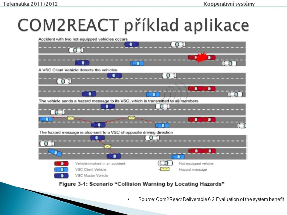 Telematika 2011/2012 Kooperativní systémy Source: Com2React Deliverable 6.2 Evaluation of the system benefit