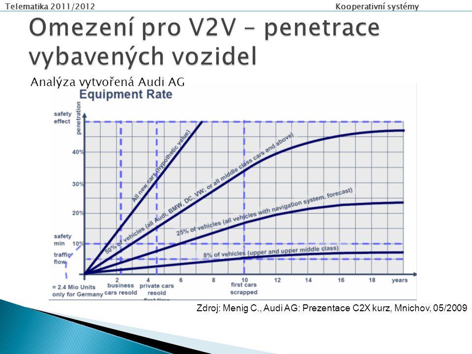 Telematika 2011/2012 Kooperativní systémy Zdroj: Menig C., Audi AG: Prezentace C2X kurz, Mnichov, 05/2009 Analýza vytvořená Audi AG