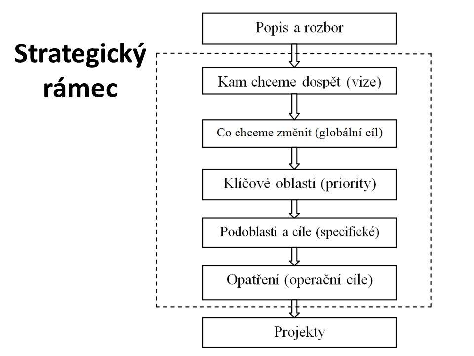 Strategický rámec