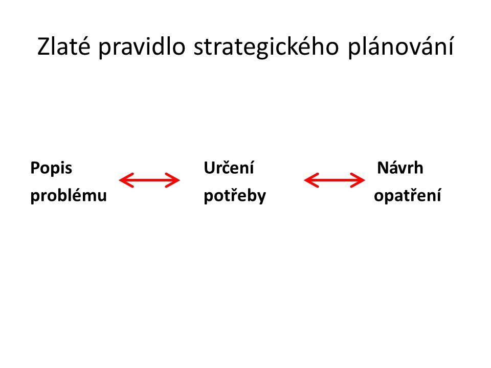Zlaté pravidlo strategického plánování Popis Určení Návrh problému potřebyopatření