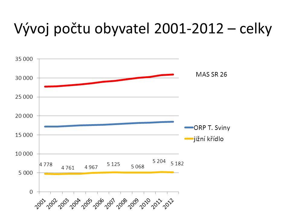 Vývoj počtu obyvatel 2001-2012 – celky MAS SR 26