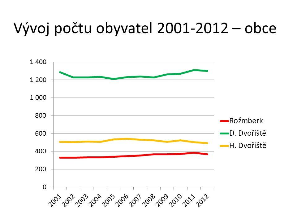 Vývoj počtu obyvatel 2001-2012 – obce
