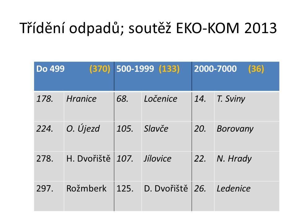 Třídění odpadů; soutěž EKO-KOM 2013 Do 499 (370)500-1999 (133)2000-7000 (36) 178.Hranice68.Ločenice14.T. Sviny 224.O. Újezd105.Slavče20.Borovany 278.H