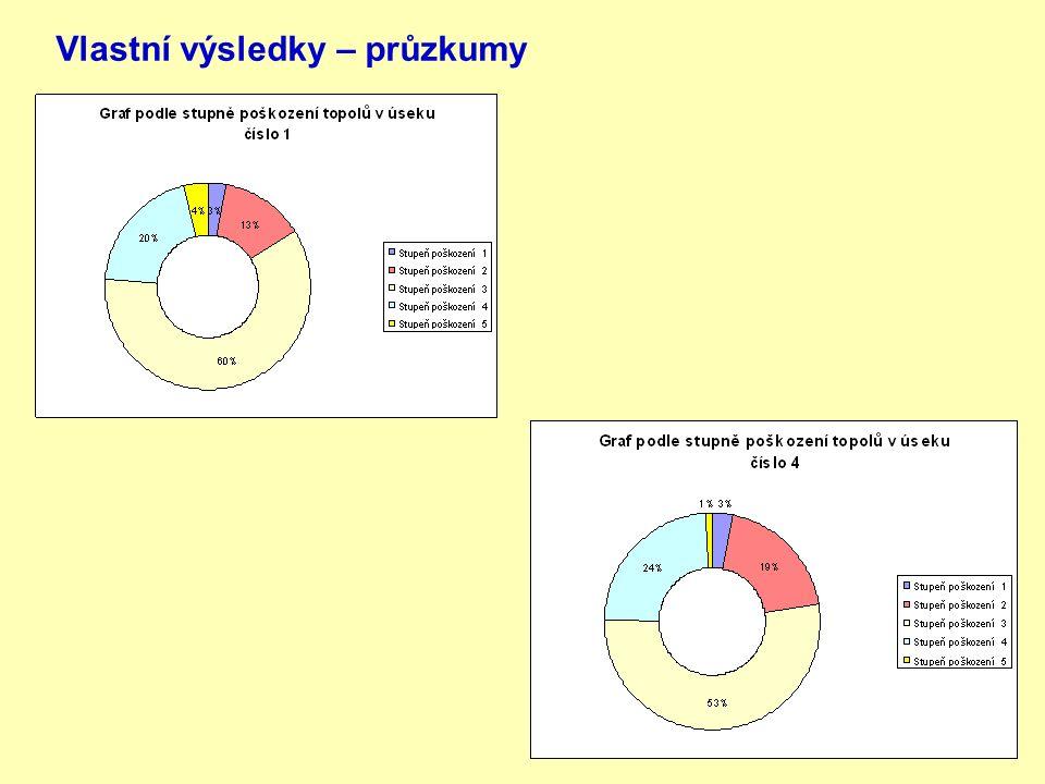 Vlastní výsledky – průzkumy
