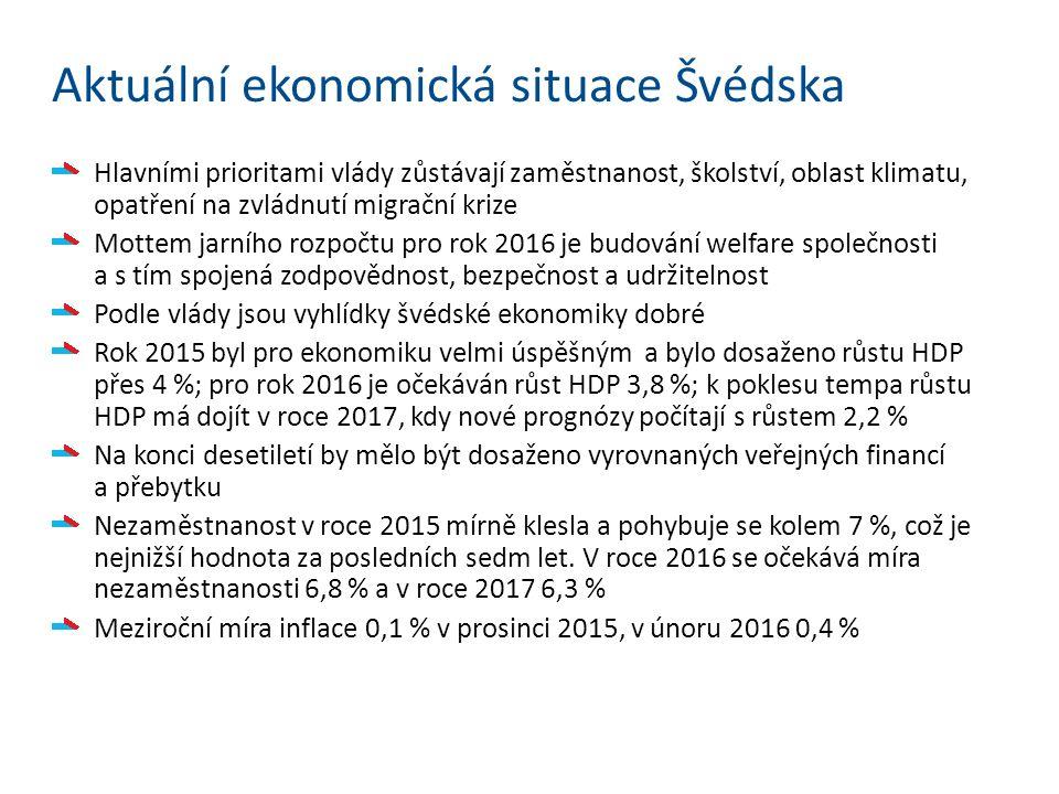 Aktuální ekonomická situace Švédska Hlavními prioritami vlády zůstávají zaměstnanost, školství, oblast klimatu, opatření na zvládnutí migrační krize Mottem jarního rozpočtu pro rok 2016 je budování welfare společnosti a s tím spojená zodpovědnost, bezpečnost a udržitelnost Podle vlády jsou vyhlídky švédské ekonomiky dobré Rok 2015 byl pro ekonomiku velmi úspěšným a bylo dosaženo růstu HDP přes 4 %; pro rok 2016 je očekáván růst HDP 3,8 %; k poklesu tempa růstu HDP má dojít v roce 2017, kdy nové prognózy počítají s růstem 2,2 % Na konci desetiletí by mělo být dosaženo vyrovnaných veřejných financí a přebytku Nezaměstnanost v roce 2015 mírně klesla a pohybuje se kolem 7 %, což je nejnižší hodnota za posledních sedm let.