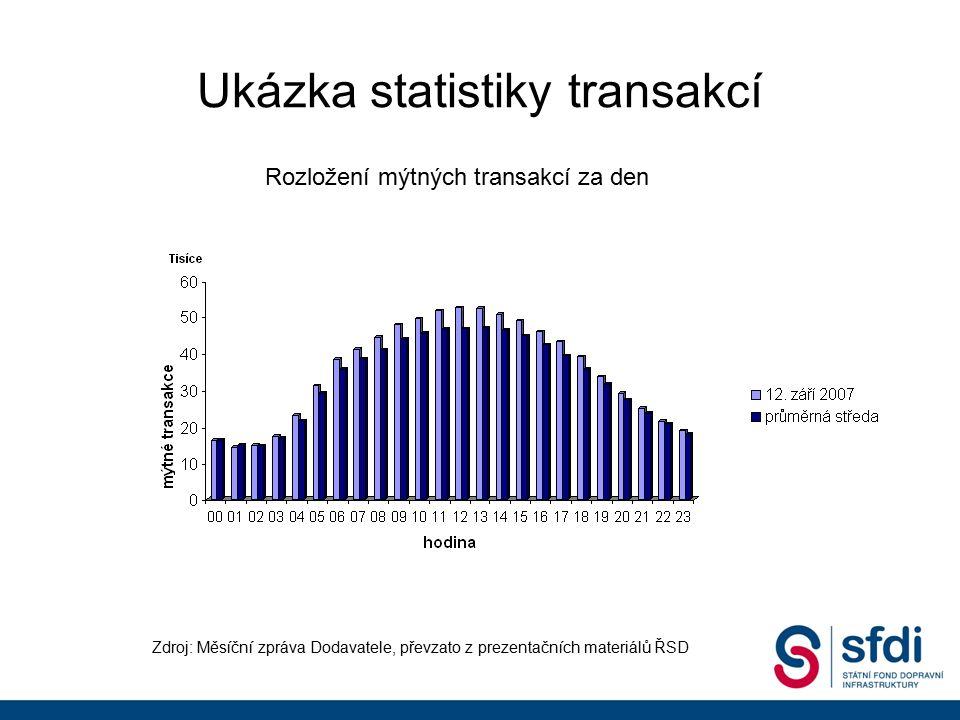 Ukázka statistiky transakcí Zdroj: Měsíční zpráva Dodavatele, převzato z prezentačních materiálů ŘSD Rozložení mýtných transakcí za den