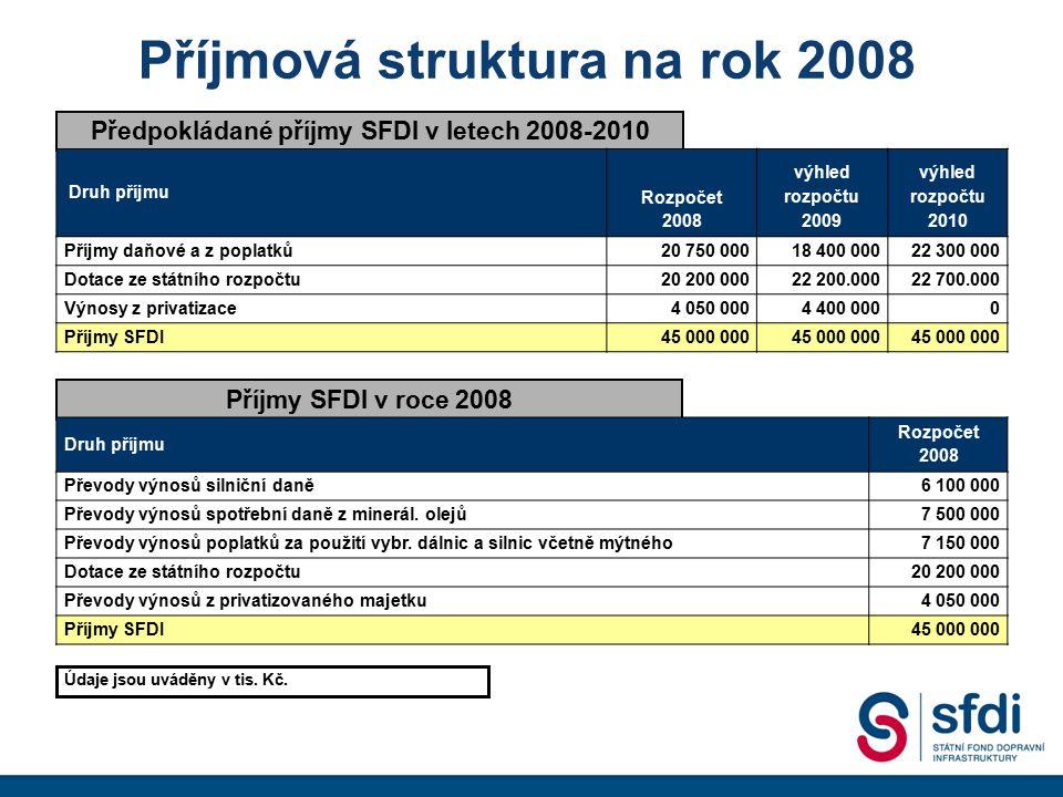Příjmová struktura na rok 2008 Předpokládané příjmy SFDI v letech 2008-2010 Příjmy SFDI v roce 2008 Druh příjmu Rozpočet 2008 výhled rozpočtu 2009 výh