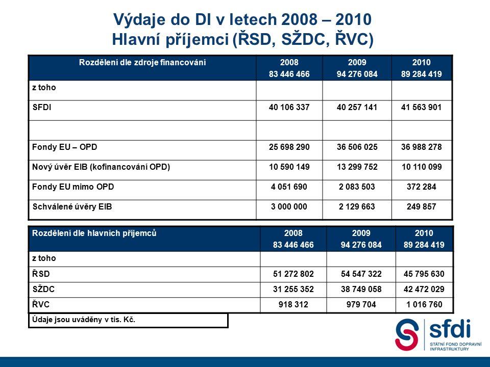 Výdaje do DI v letech 2008 – 2010 Hlavní příjemci (ŘSD, SŽDC, ŘVC) Rozdělení dle zdroje financování2008 83 446 466 2009 94 276 084 2010 89 284 419 z t