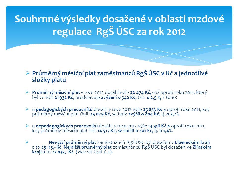  Průměrný měsíční plat zaměstnanců RgŠ ÚSC v Kč a jednotlivé složky platu  Průměrný měsíční plat v roce 2012 dosáhl výše 22 474 Kč, což oproti roku 2011, který byl ve výši 21 932 Kč, představuje zvýšení o 542 Kč, tzn.