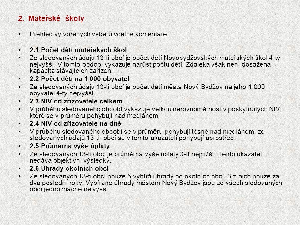 2. Mateřské školy Přehled vytvořených výběrů včetně komentáře : 2.1 Počet dětí mateřských škol Ze sledovaných údajů 13-ti obcí je počet dětí Novobydžo