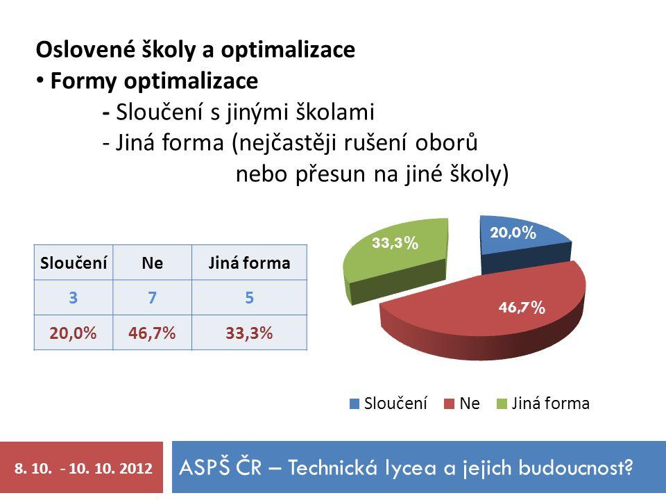 ASPŠ ČR – Technická lycea a jejich budoucnost.8. 10.
