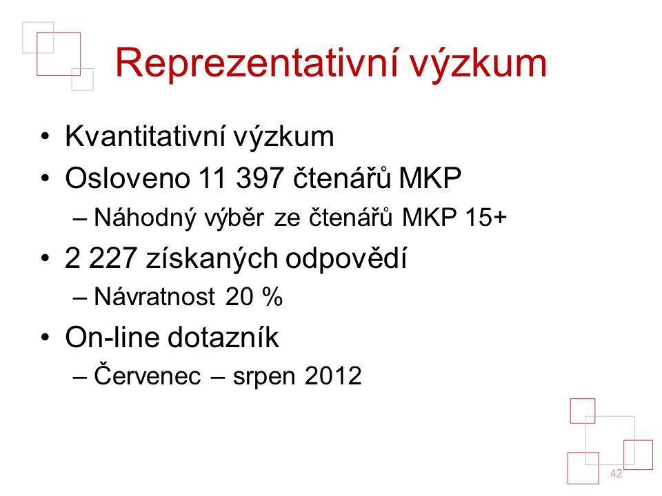 Reprezentativní výzkum Kvantitativní výzkum Osloveno 11 397 čtenářů MKP –Náhodný výběr ze čtenářů MKP 15+ 2 227 získaných odpovědí –Návratnost 20 % On-line dotazník –Červenec – srpen 2012 42