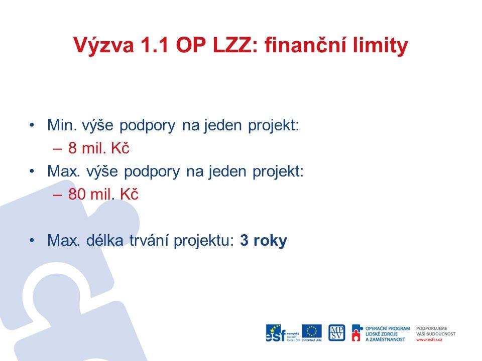 Výzva 1.1 OP LZZ: finanční limity Min. výše podpory na jeden projekt: –8 mil. Kč Max. výše podpory na jeden projekt: –80 mil. Kč Max. délka trvání pro
