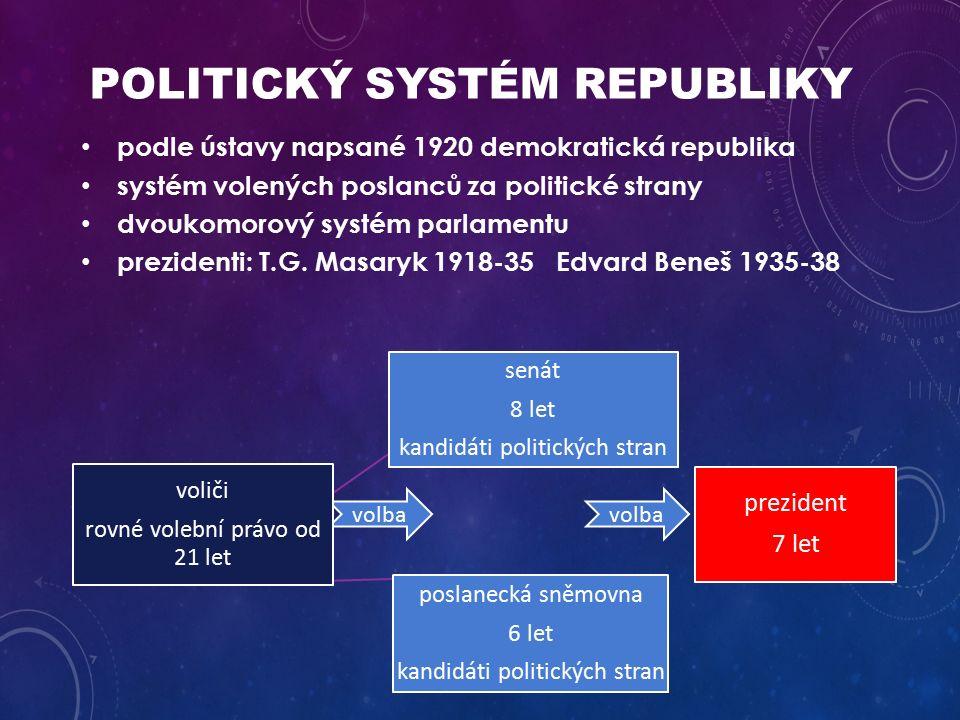 POLITICKÝ SYSTÉM REPUBLIKY podle ústavy napsané 1920 demokratická republika systém volených poslanců za politické strany dvoukomorový systém parlamentu prezidenti: T.G.