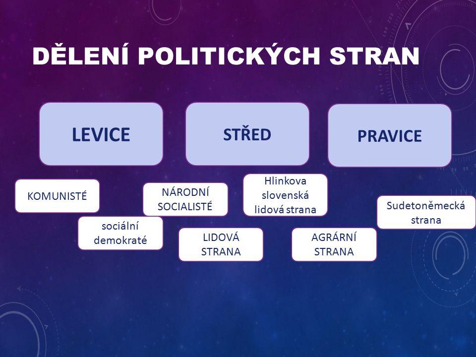 DĚLENÍ POLITICKÝCH STRAN LEVICE STŘED PRAVICE sociální demokraté NÁRODNÍ SOCIALISTÉ KOMUNISTÉ LIDOVÁ STRANA Hlinkova slovenská lidová strana AGRÁRNÍ STRANA Sudetoněmecká strana