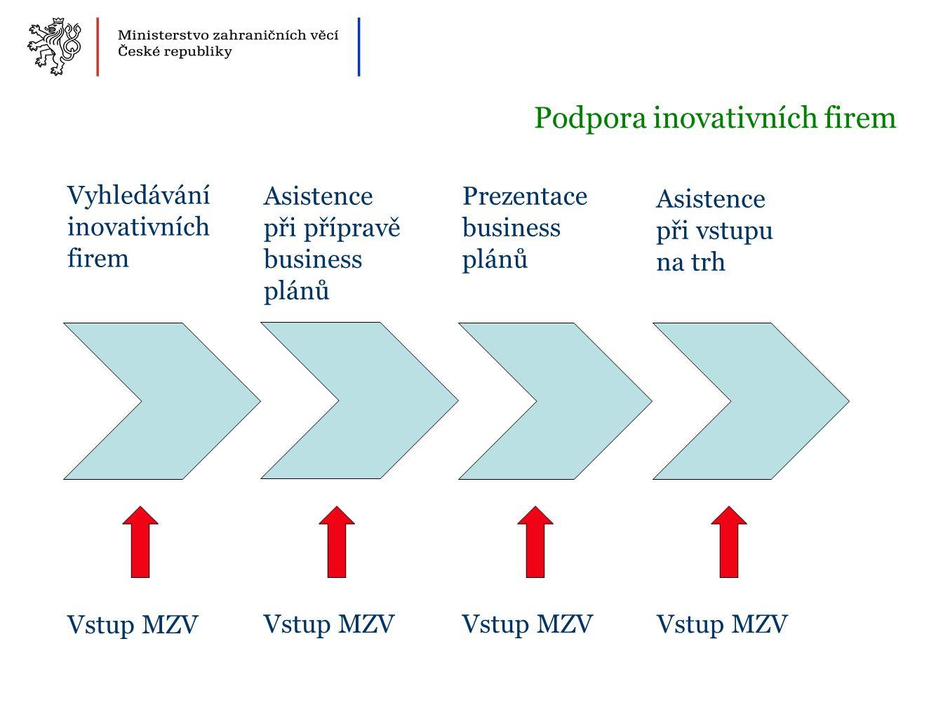 Podpora inovativních firem Vyhledávání inovativních firem Asistence při přípravě business plánů Prezentace business plánů Asistence při vstupu na trh Vstup MZV