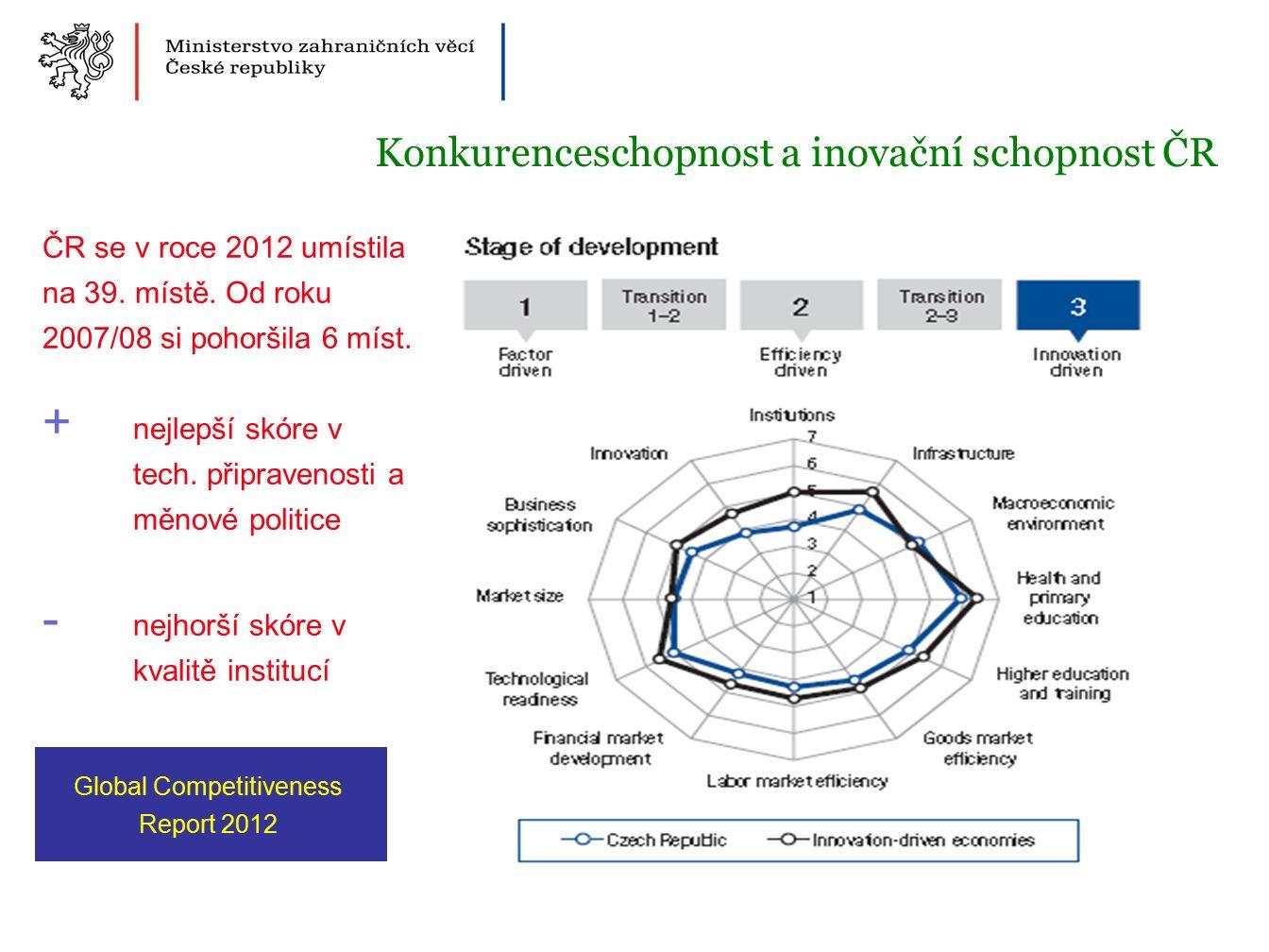 ČR se v roce 2012 umístila na 39. místě. Od roku 2007/08 si pohoršila 6 míst.
