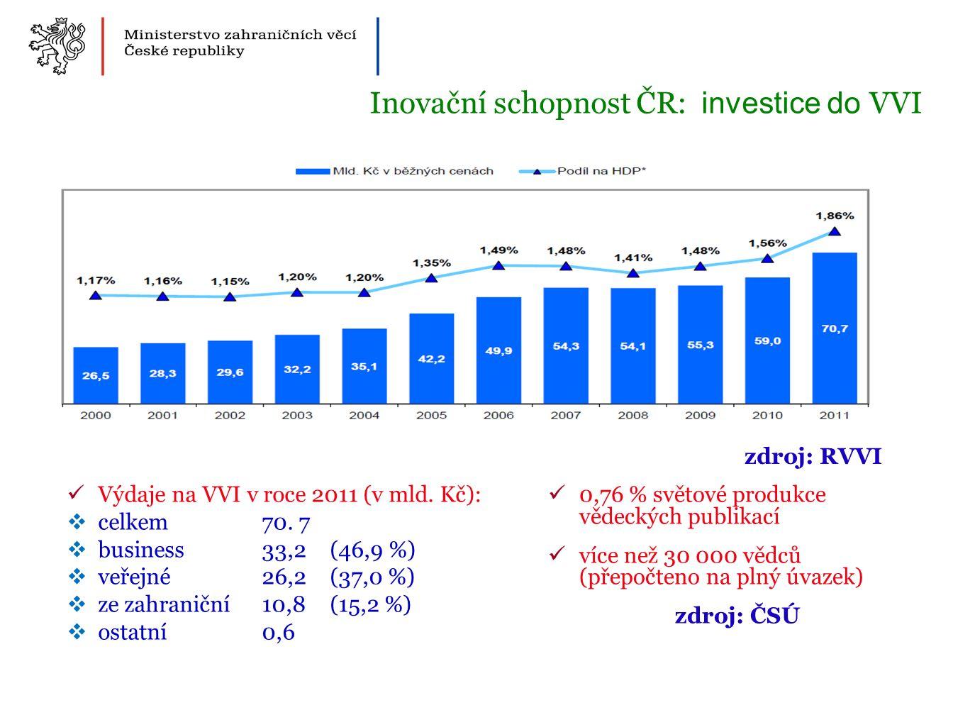 Výdaje na VVI v roce 2011 (v mld. Kč):  celkem 70.
