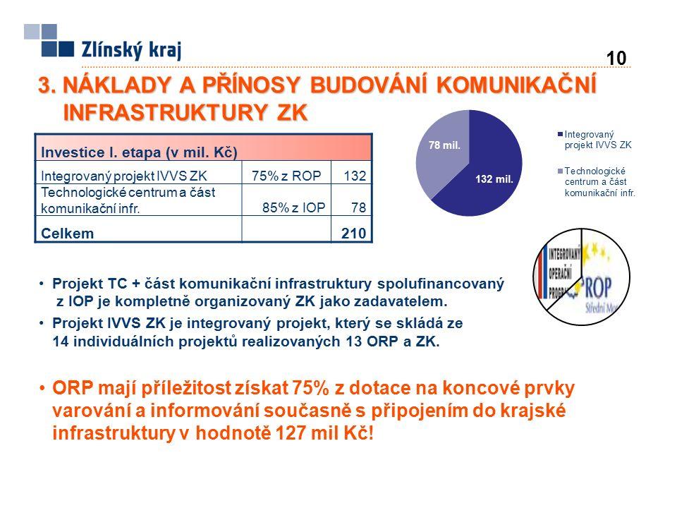 Investice I. etapa (v mil. Kč) Integrovaný projekt IVVS ZK75% z ROP132 Technologické centrum a část komunikační infr.85% z IOP78 Celkem210 Projekt TC