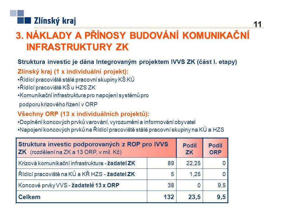 Struktura investic podporovaných z ROP pro IVVS ZK (rozdělení na ZK a 13 ORP, v mil. Kč) Podíl ZK Podíl ORP Krizová komunikační infrastruktura - žadat
