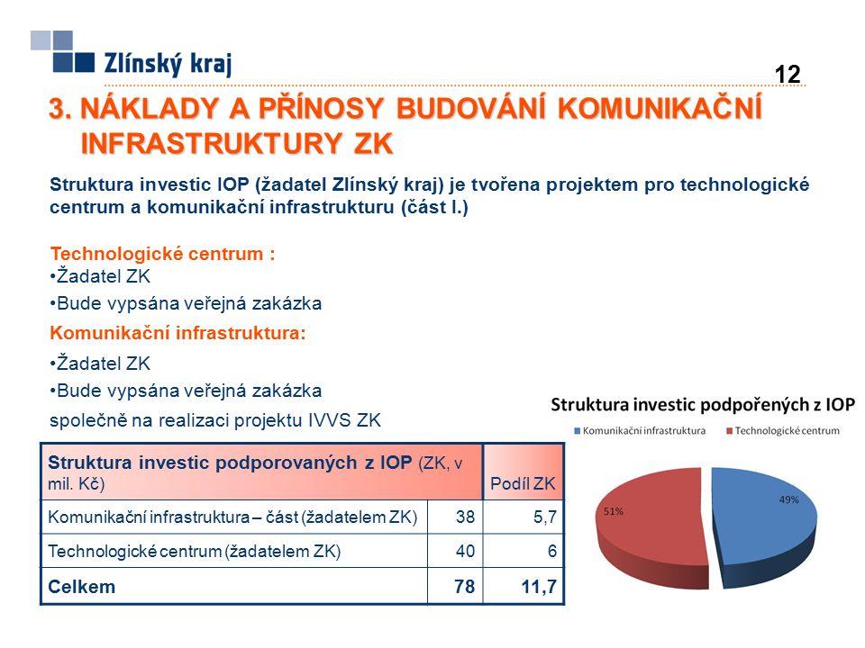 Struktura investic podporovaných z IOP (ZK, v mil. Kč)Podíl ZK Komunikační infrastruktura – část (žadatelem ZK)385,7 Technologické centrum (žadatelem