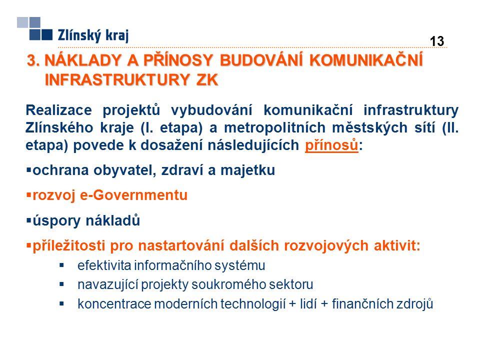 Realizace projektů vybudování komunikační infrastruktury Zlínského kraje (I. etapa) a metropolitních městských sítí (II. etapa) povede k dosažení násl