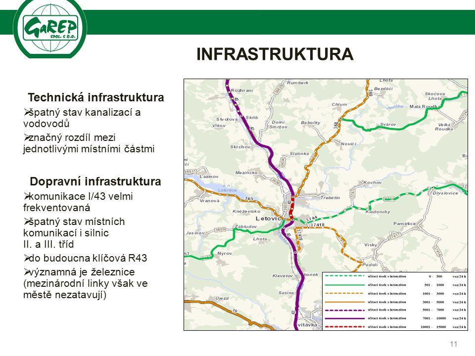 Společnost pro regionální ekonomické poradenství INFRASTRUKTURA Technická infrastruktura  špatný stav kanalizací a vodovodů  značný rozdíl mezi jednotlivými místními částmi Dopravní infrastruktura  komunikace I/43 velmi frekventovaná  špatný stav místních komunikací i silnic II.