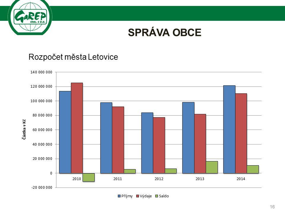 Společnost pro regionální ekonomické poradenství SPRÁVA OBCE 16 Rozpočet města Letovice