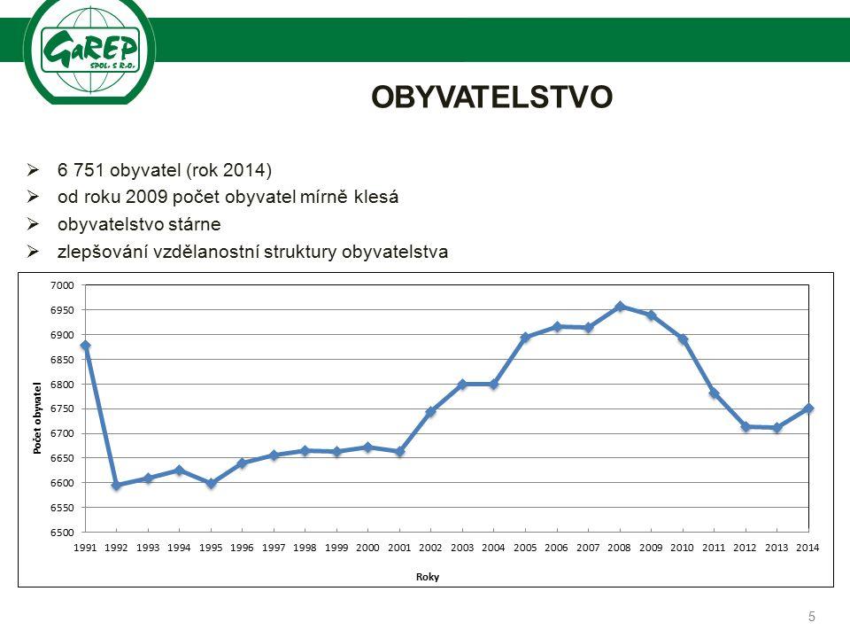 Společnost pro regionální ekonomické poradenství OBYVATELSTVO  6 751 obyvatel (rok 2014)  od roku 2009 počet obyvatel mírně klesá  obyvatelstvo stárne  zlepšování vzdělanostní struktury obyvatelstva 5