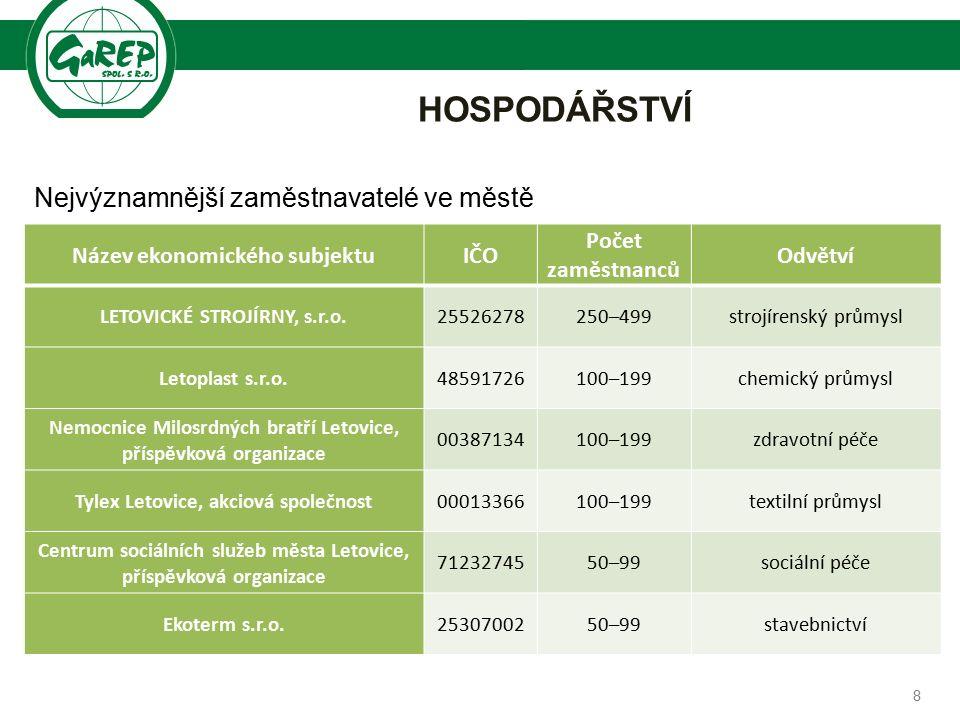 Společnost pro regionální ekonomické poradenství HOSPODÁŘSTVÍ 9 Míra registrované nezaměstnanosti