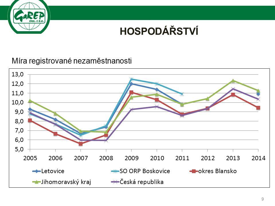 Společnost pro regionální ekonomické poradenství HOSPODÁŘSTVÍ 10  nedostatek pracovních příležitostí  hlavní směry vyjížďky za prací:  Brno  Boskovice  Blansko