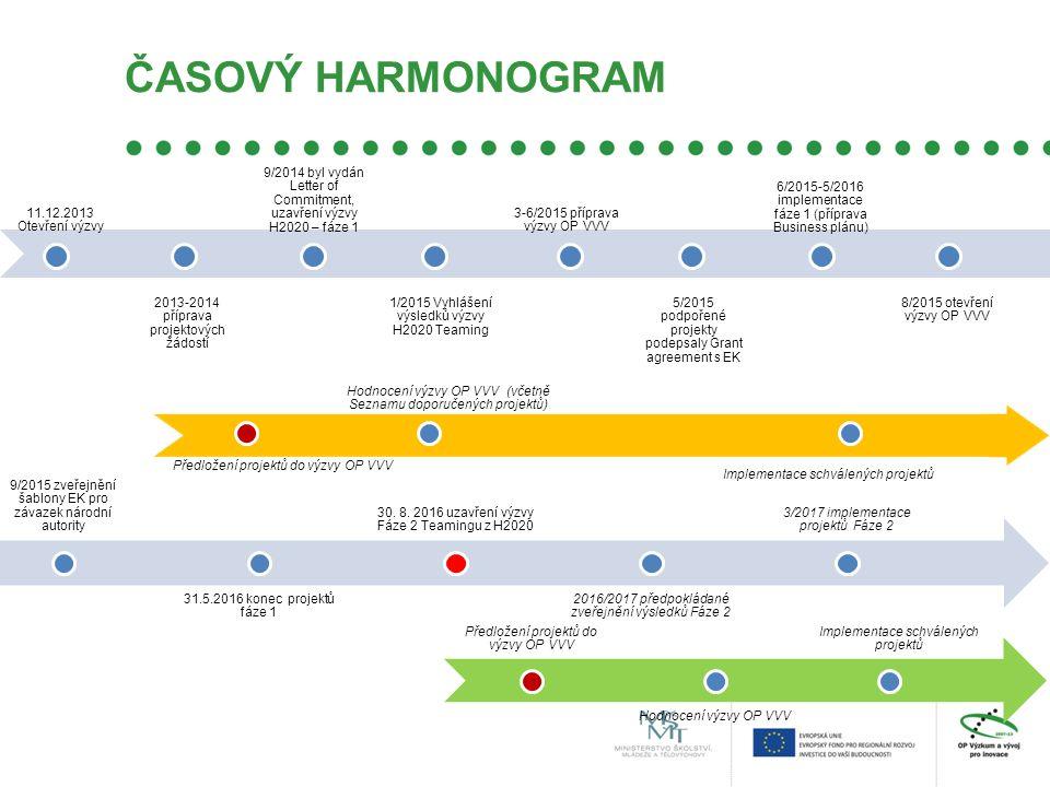 ČASOVÝ HARMONOGRAM 11.12.2013 Otevření výzvy 2013-2014 příprava projektových žádostí 9/2014 byl vydán Letter of Commitment, uzavření výzvy H2020 – fáze 1 1/2015 Vyhlášení výsledků výzvy H2020 Teaming 3-6/2015 příprava výzvy OP VVV 5/2015 podpořené projekty podepsaly Grant agreement s EK 6/2015-5/2016 implementace fáze 1 (příprava Business plánu) 8/2015 otevření výzvy OP VVV 9/2015 zveřejnění šablony EK pro závazek národní autority 31.5.2016 konec projektů fáze 1 30.