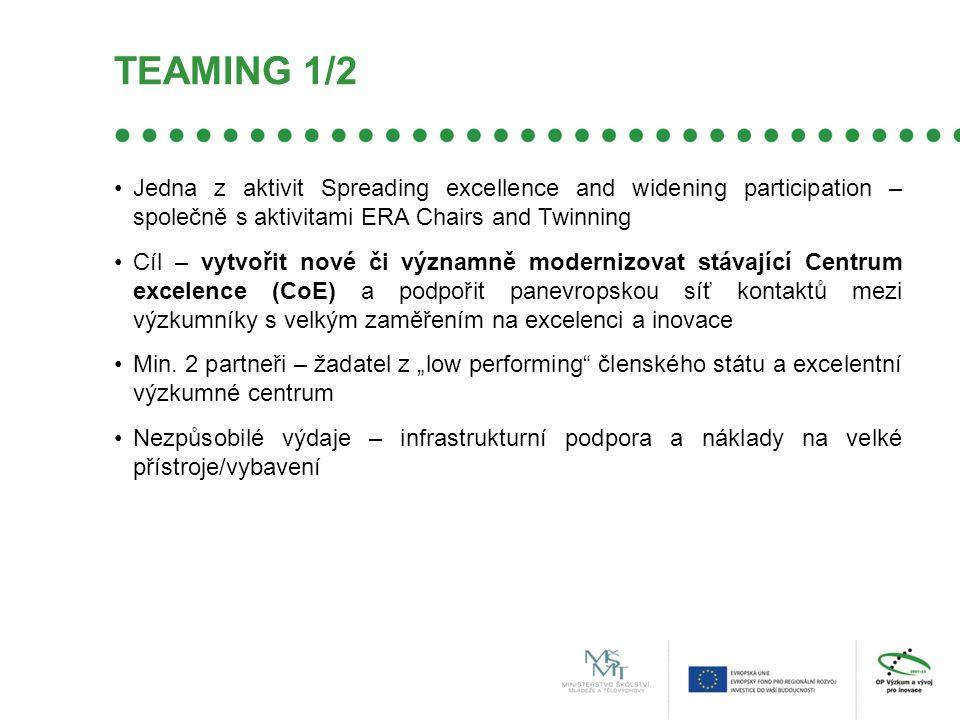 TEAMING 1/2 Jedna z aktivit Spreading excellence and widening participation – společně s aktivitami ERA Chairs and Twinning Cíl – vytvořit nové či významně modernizovat stávající Centrum excelence (CoE) a podpořit panevropskou síť kontaktů mezi výzkumníky s velkým zaměřením na excelenci a inovace Min.