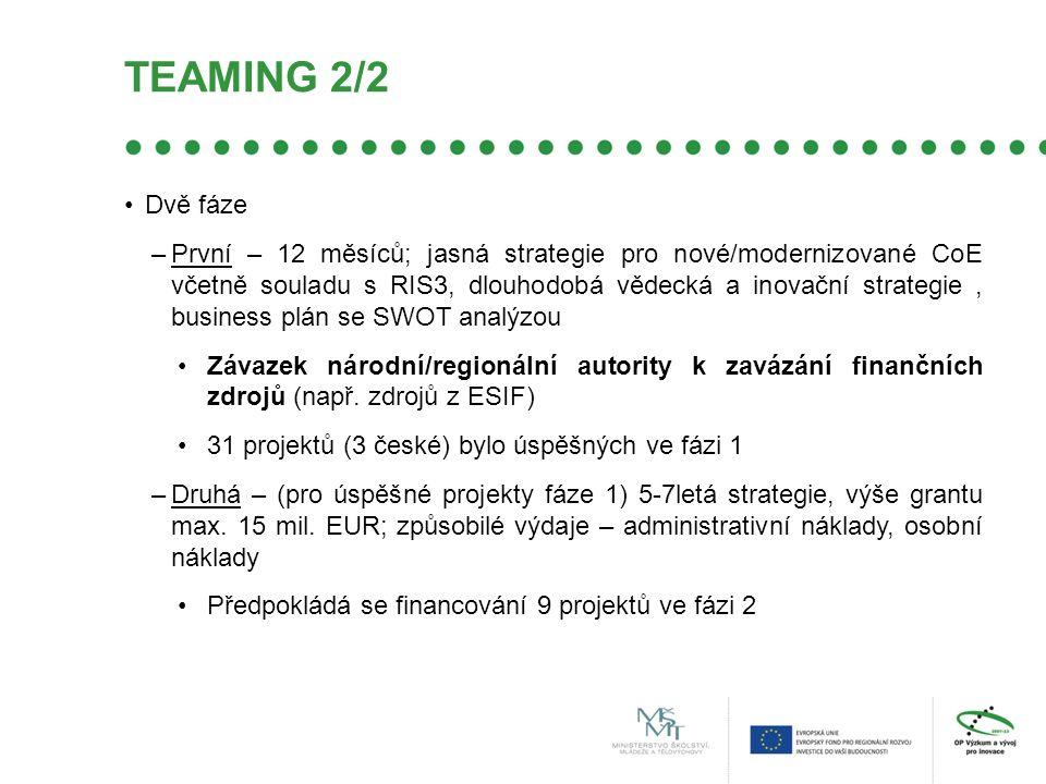 TEAMING 2/2 Dvě fáze –První – 12 měsíců; jasná strategie pro nové/modernizované CoE včetně souladu s RIS3, dlouhodobá vědecká a inovační strategie, business plán se SWOT analýzou Závazek národní/regionální autority k zavázání finančních zdrojů (např.