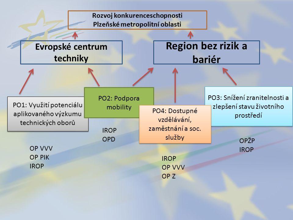 Rozvoj konkurenceschopnosti Plzeňské metropolitní oblasti Evropské centrum techniky Region bez rizik a bariér PO1: Využití potenciálu aplikovaného výzkumu technických oborů PO2: Podpora mobility PO3: Snížení zranitelnosti a zlepšení stavu životního prostředí PO4: Dostupné vzdělávání, zaměstnání a soc.