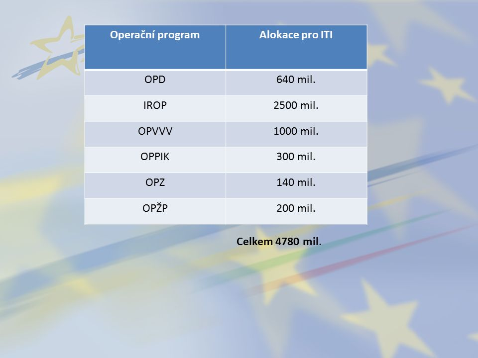 Operační programAlokace pro ITI OPD640 mil. IROP2500 mil.