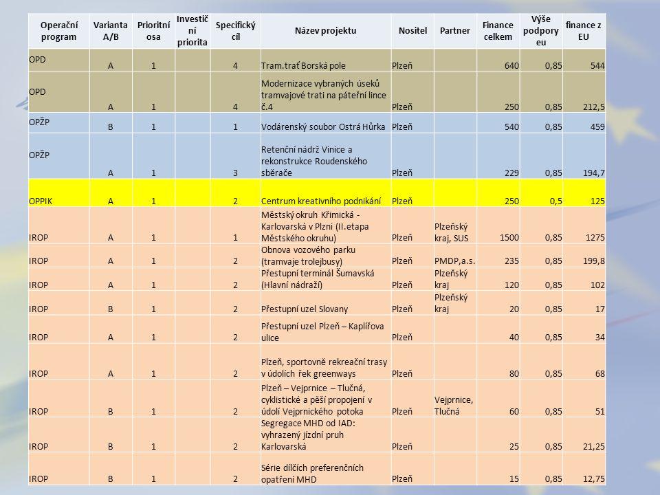 """Operační program Variant a A/B Priorit ní osa Investi ční priorit a Specifi cký cíl Název projektuNositel Partne r Financ e celke m Výše podpo ry eu financ e z EU OPD A1 4Tram.trať Borská polePlzeň 6400,85544 OPD A1 4 Modernizace vybraných úseků tramvajové trati na páteřní lince č.4Plzeň 2500,85212,5 OPŽP B1 1 Vodárenský soubor Ostrá HůrkaPlzeň 5400,85459 OPŽP A1 3 Retenční nádrž Vinice a rekonstrukce Roudenského sběračePlzeň 2290,85194,7 OPPIKA1 2 Centrum kreativního podnikáníPlzeň 2500,5125 IROPA1 1 Městský okruh Křimická - Karlovarská v Plzni (II.etapa Městského okruhu)Plzeň Plzeňs ký kraj, SUS15000,851275 IROPA1 2 Obnova vozového parku (tramvaje trolejbusy)Plzeň PMDP, a.s.2350,85199,8 IROPA1 2 Přestupní terminál Šumavská (Hlavní nádraží)Plzeň Plzeňs ký kraj1200,85102 IROPB1 2 Přestupní uzel SlovanyPlzeň Plzeňs ký kraj200,8517 IROPA1 2 Přestupní uzel Plzeň – Kaplířova ulicePlzeň 400,8534 IROPA1 2 Plzeň, sportovně rekreační trasy v údolích řek greenwaysPlzeň 800,8568 IROPB1 2 Plzeň – Vejprnice – Tlučná, cyklistické a pěší propojení v údolí Vejprnického potokaPlzeň Vejprni ce, Tlučná600,8551 IROPB1 2 Segregace MHD od IAD: vyhrazený jízdní pruh KarlovarskáPlzeň 250,8521,25 IROPB1 2 Série dílčích preferenčních opatření MHDPlzeň 150,8512,75 IROPA2 1 Revitalizace sociálně vyloučené lokality """"Plachovka a přilehlých oblastíPlzeň 300,8525,5 IROPA2 1 Sociální bydlení U Radbuzy 8Plzeň 200,8517 IROPA2 4 technické vybavení 14.ZŠPlzeň14."""