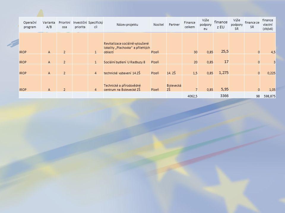 """Operační program Varianta A/B Prioritní osa Investiční priorita Specifický cíl Název projektuNositelPartner Finance celkem Výše podpory eu finance z EU Výše podpory SR finance ze SR finance vlastní (zbývá) IROPA2 1 Revitalizace sociálně vyloučené lokality """"Plachovka a přilehlých oblastíPlzeň 300,85 25,5 04,5 IROPA2 1Sociální bydlení U Radbuzy 8Plzeň 200,85 17 03 IROPA2 4technické vybavení 14.ZŠPlzeň14."""