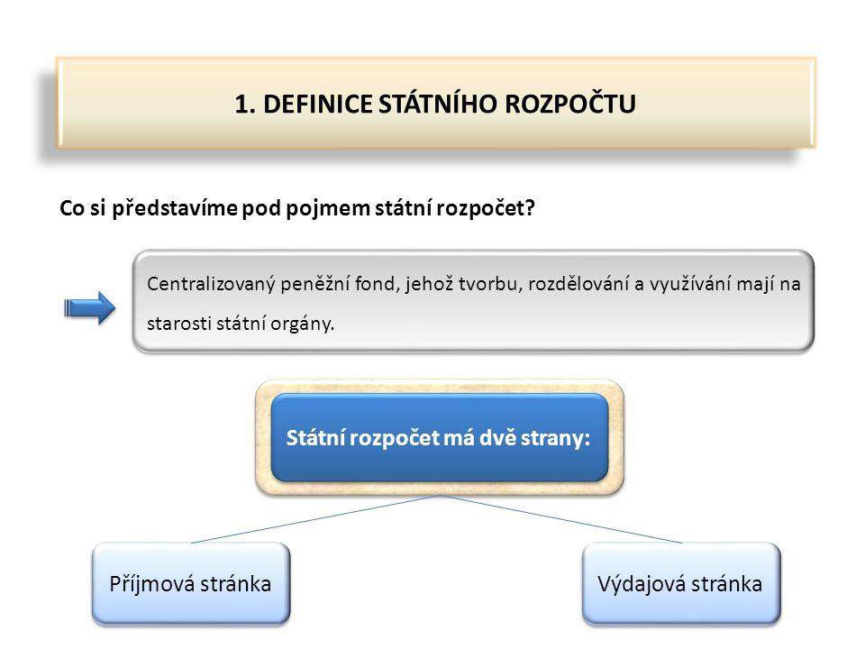 2.PŘÍJMOVÁ STRÁNKA STÁTNÍHO ROZPOČTU Co tvoří příjmovou stránku státního rozpočtu.
