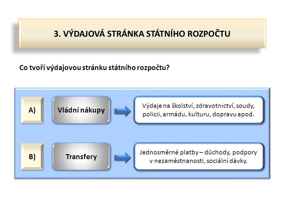3. VÝDAJOVÁ STRÁNKA STÁTNÍHO ROZPOČTU Co tvoří výdajovou stránku státního rozpočtu? A) Vládní nákupy B) Transfery Výdaje na školství, zdravotnictví, s